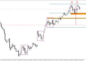 USD/JPY - możliwy scenariusz spadkowy