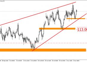 USD/JPY z potencjalną korektą