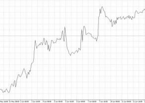 Wykresy – podstawa do analizy technicznej