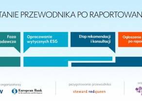 Wytyczne ESG dla GPW i EBOR powstaną przy wsparciu Forum Odpowiedzialnego Biznesu