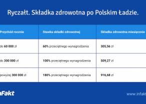 Zmiany po konsultacjach Polskiego Ładu – 4,9% składki zdrowotnej dla rozliczających się liniowo