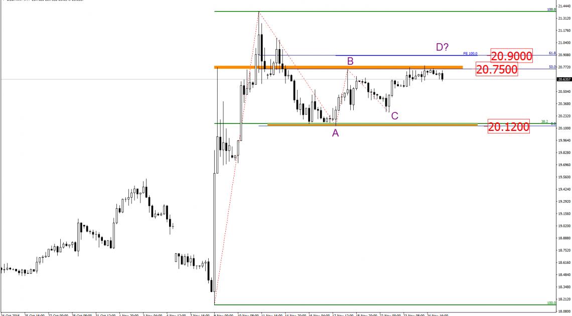Analizy egzotyczne: USD/MXN z szansą na spadki