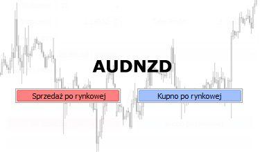 AUDNZD - próba wybicia wielomiesięcznej konsolidacji