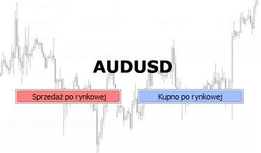 AUDUSD - wybicie dwóch formacji wzrostowych