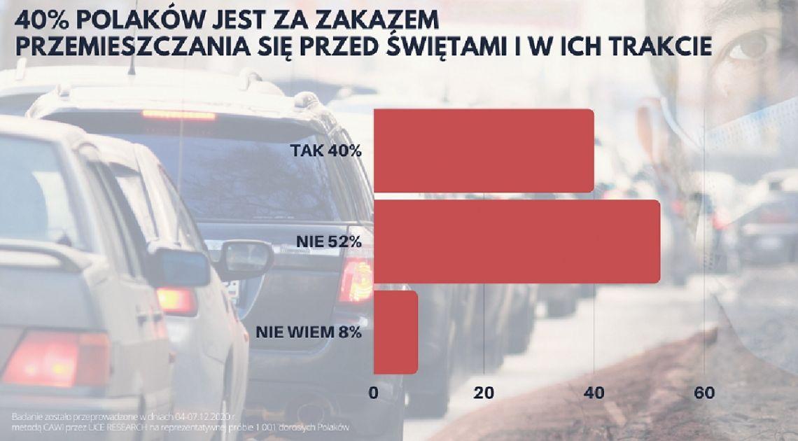 Aż 40% Polaków jest za zakazem przemieszczania się przed świętami i w czasie ich trwania. Czy takie obostrzenie jest realne?