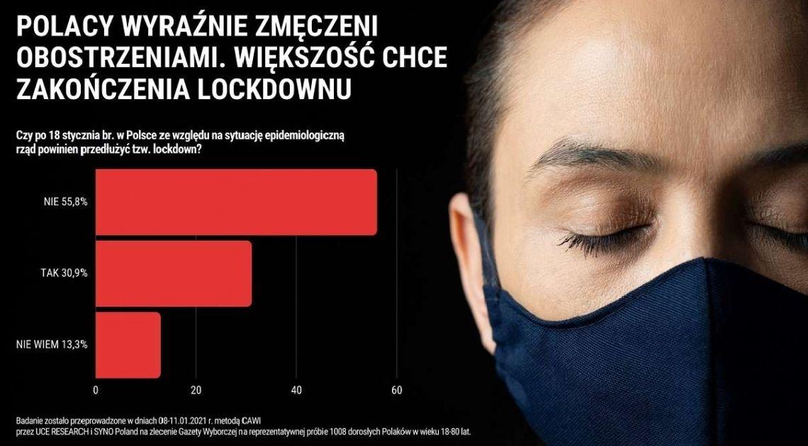 Badanie opinii społecznej: Blisko 60% Polaków nie chce, żeby rząd przedłużał tzw. lockdown