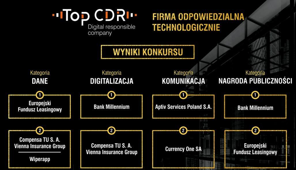 Bank Millennium firmą odpowiedzialną technologicznie (konkurs TOP CDR Firma Odpowiedzialna Technologicznie)