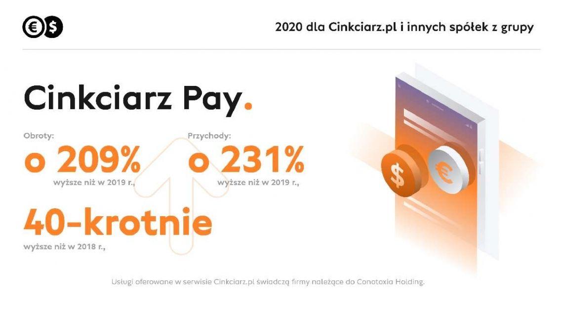 Cinkciarz Pay – odpowiedź na światowy rozwój e-commerce