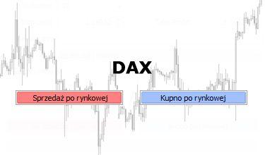 DAX - możliwe wybicie z trójkąta zniżkującego