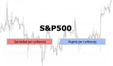 Dwa układy Overbalance na S&P500