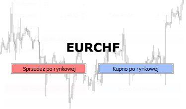 EURCHF - kurs zmierza do strefy odwrócenia