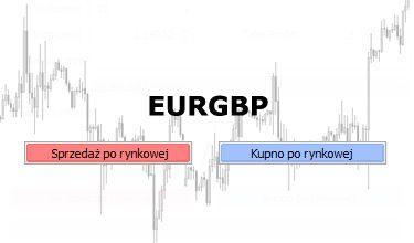 EURGBP - trójkąt symetryczny szansą na wzrosty