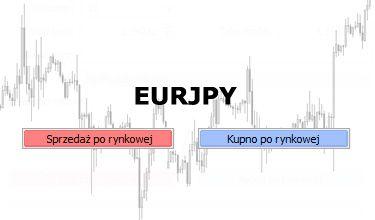EURJPY - spadkowe sygnały