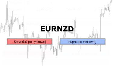 EURNZD - cena powyżej 1.6200,  możliwy test 1.7000
