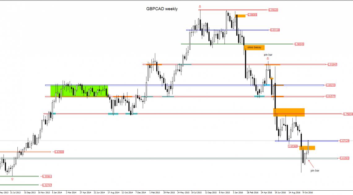GBPCAD - kontrariański sygnał kupna