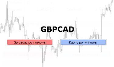 GBPCAD - próba zawiązania korekty