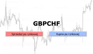 GBPCHF - funt silny po BoE