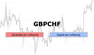analiza GBPCHF