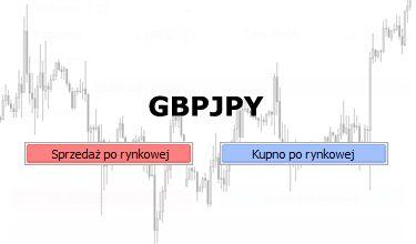 GBPJPY - test oporu szansą na kolejne wzrosty
