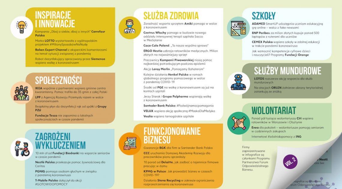 Jakie dobre praktyki realizuje biznes w dobie pandemii koronawirusa? Nowa infografika Forum Odpowiedzialnego Biznesu