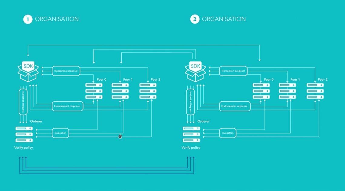 KIR i KDPW będą współpracować w zakresie projektów opartych na technologii blockchain