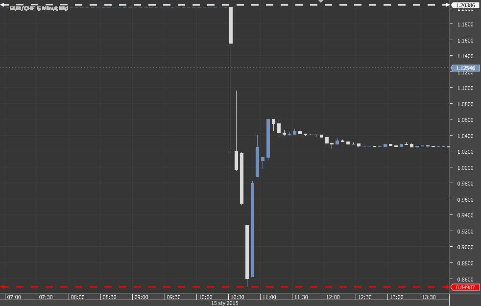Kurs franka po raz kolejny na uwięzi Szwajcarskiego Banku Centralnego?