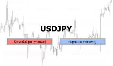 Analiza USDJPY