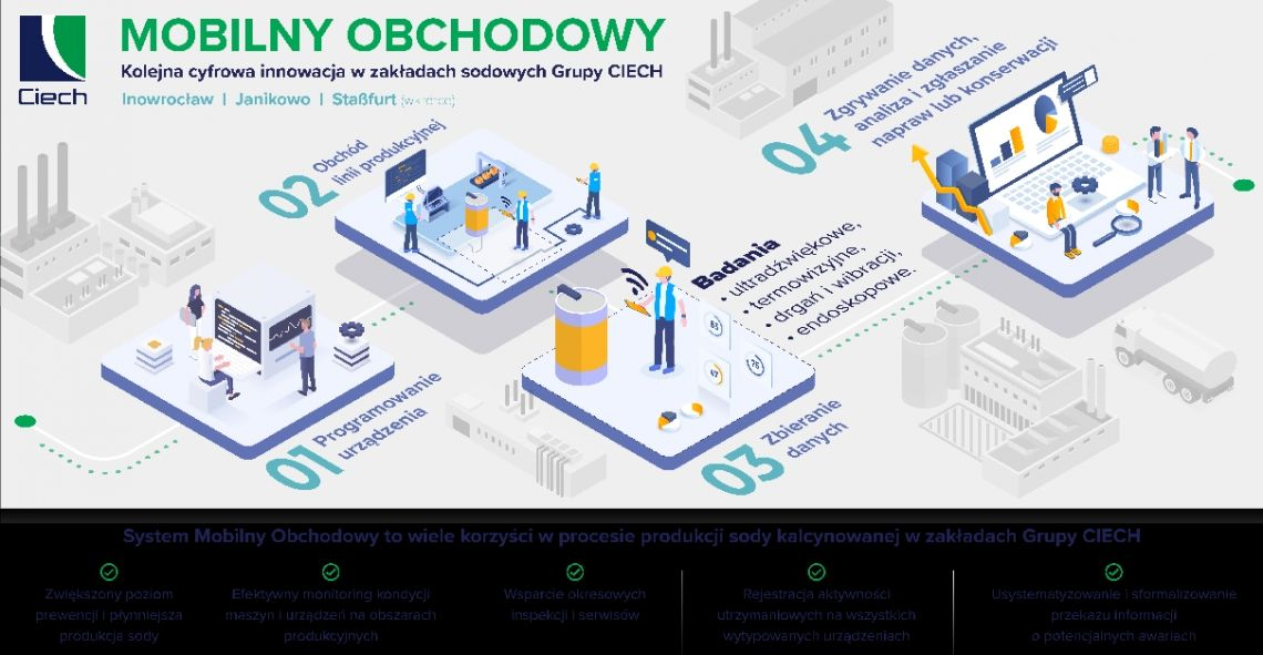 """""""Mobilny Obchodowy"""" – kolejna cyfrowa innowacja w polskich zakładach sodowych Grupy CIECH"""