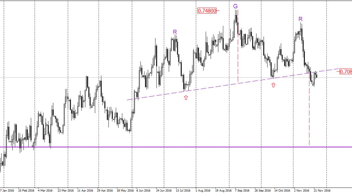 NZD/USD - kolejne spadki coraz bardziej prawdopodobne