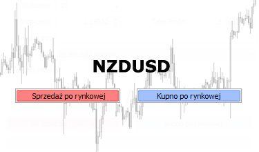 NZDUSD - formacja trójkąta zwyżkującego szansą na wzrosty