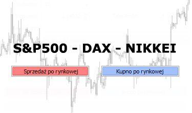 Przegląd głównych indeksów giełdowych