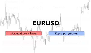 Realizacja układu harmonicznego Motyla na EURUSD
