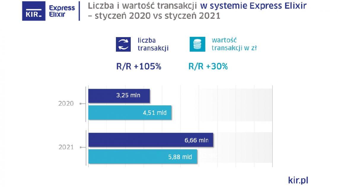 Statystyki systemów rozliczeniowych KIR w styczniu 2021 r.