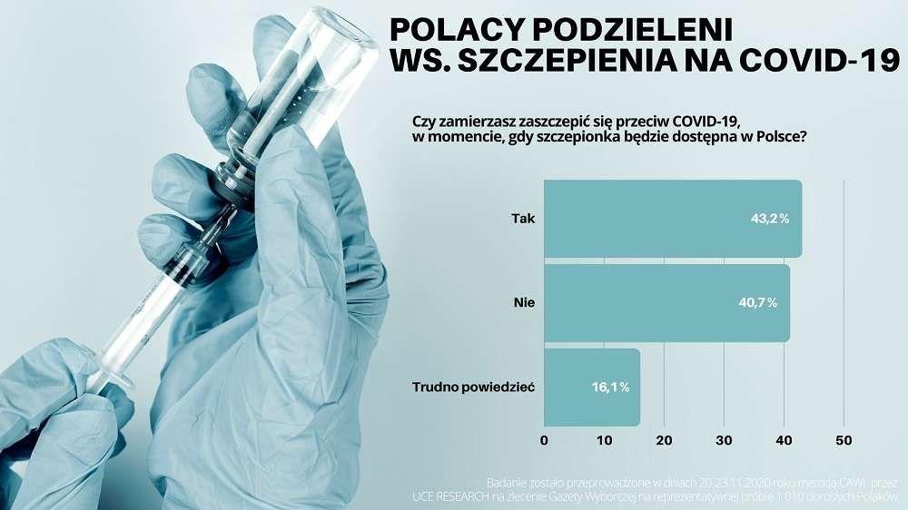 Szczepionka na koronawirusa: Polacy nadal sceptycznie nastawieni. Ponad 40 proc. Polaków nie zamierza się zaszczepić!