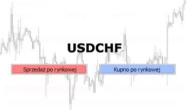 USDCHF - dwie formacje na zakończenie korekty