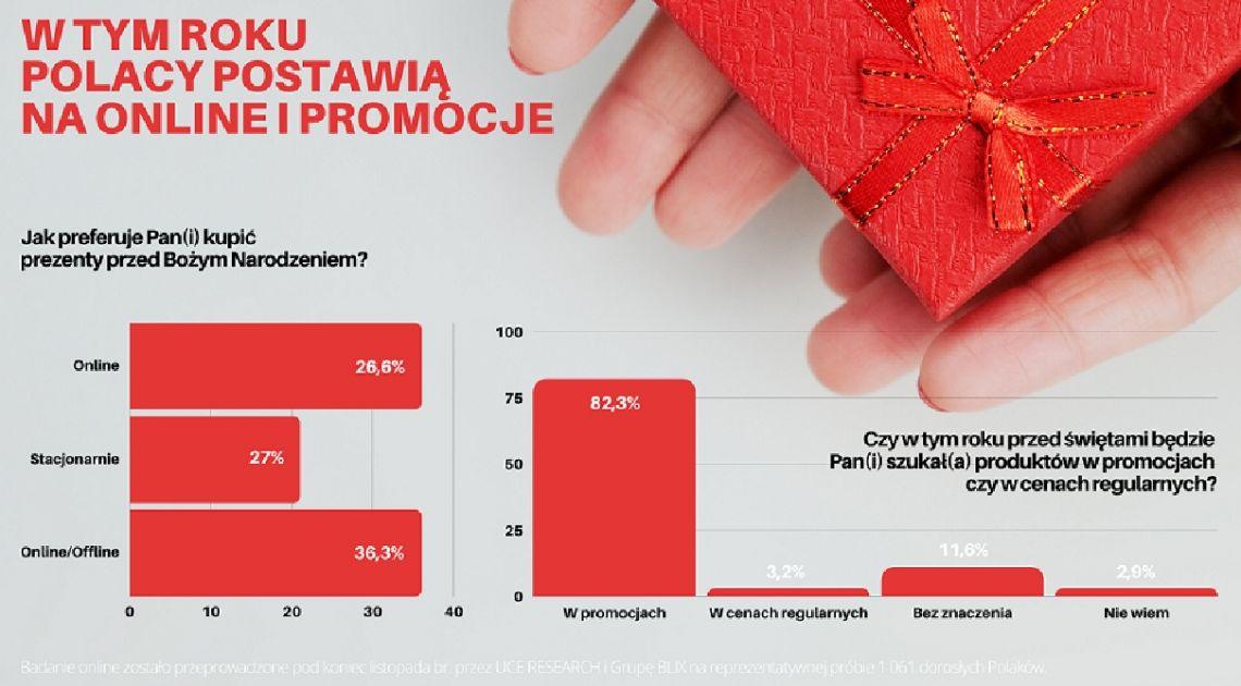 W tym roku Polacy postawią na online i promocje. Prezenty na Boże Narodzenie będą głównie z Internetu