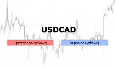 Wewnętrzna linia trendu wybita górą na USDCAD