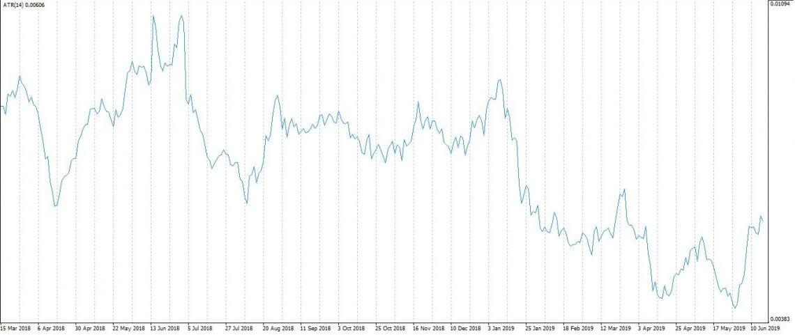 Wskaźnik ATR - narzędzie analizy  technicznej tradera