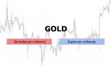Złoto - możliwa formacja podwójnego dołka