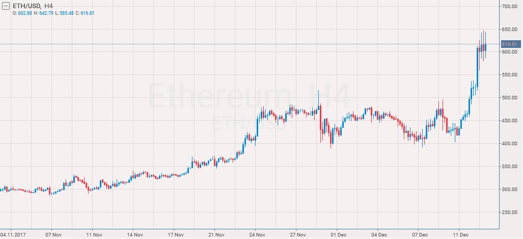 bitcoin dollar usd