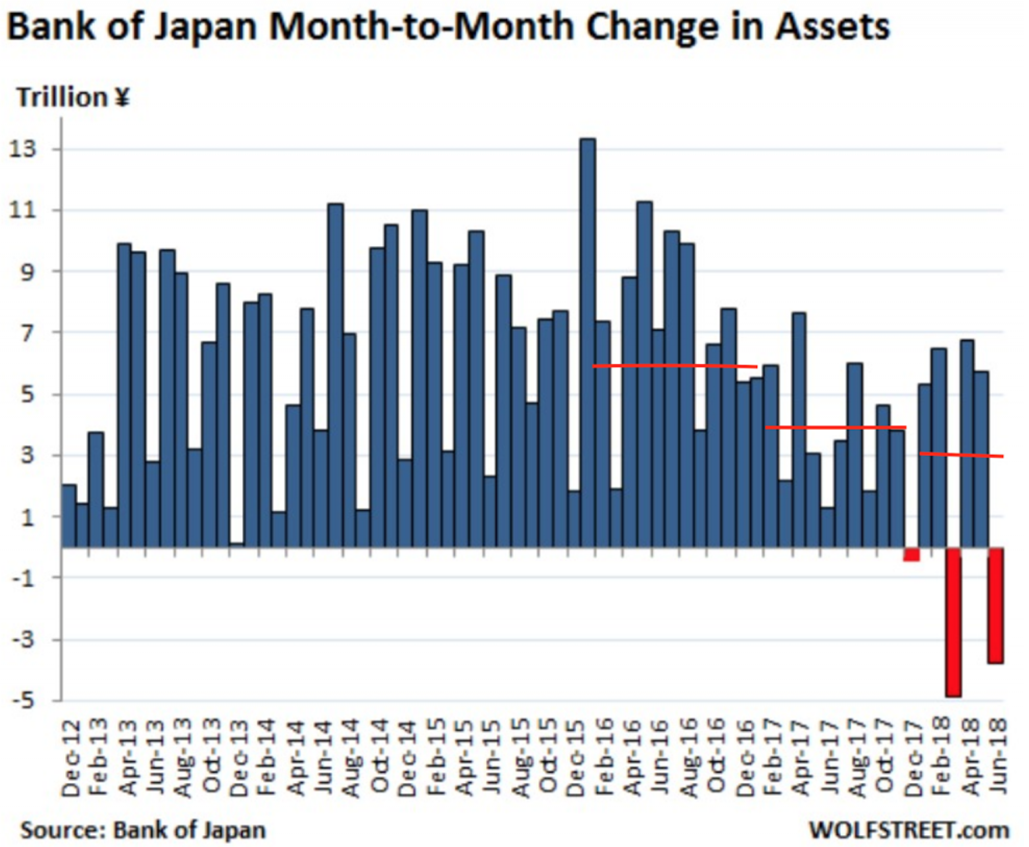 Bank of Japan Month-to-Month Change in Assets