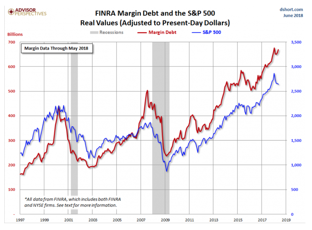 FINRA Margin Debt and the S&P 500 Real Values (Adjusted to Present-Day Dollars)