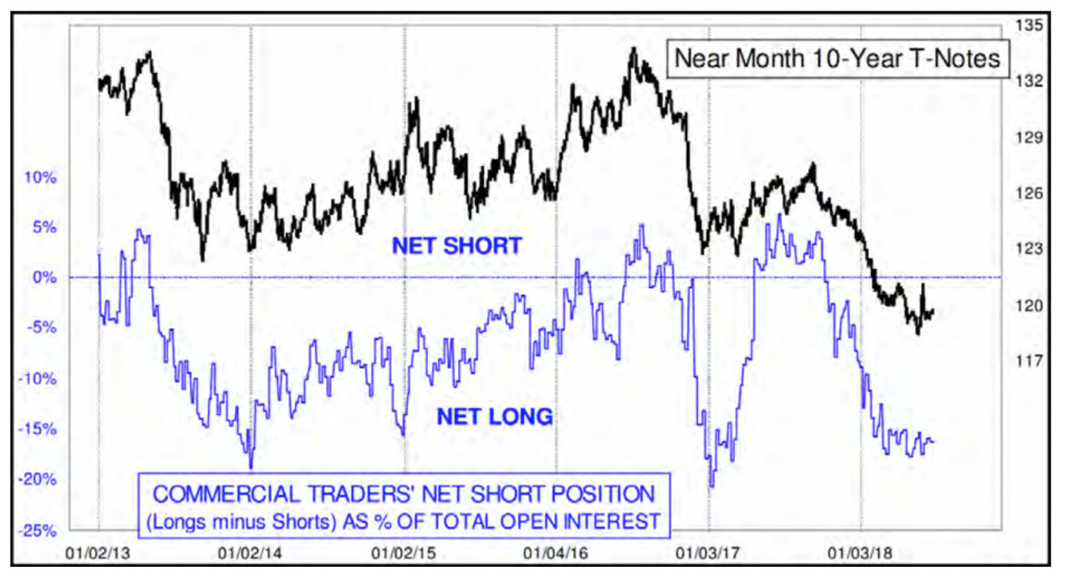 Commercial Traders' net short position (Longs minus Shorts) AS % of total open interest