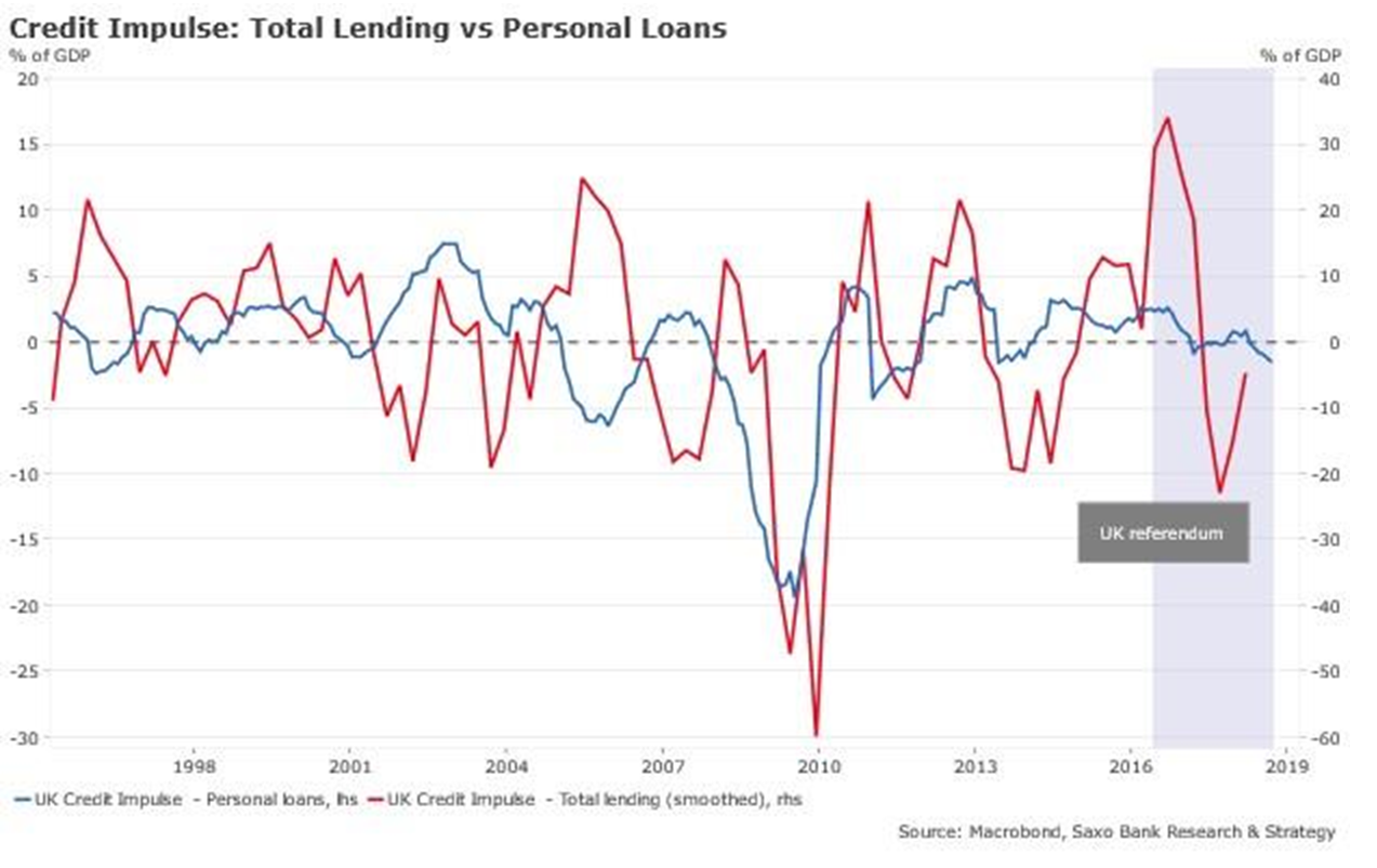 Credit Impulse: Total Lending vs Personal Loans