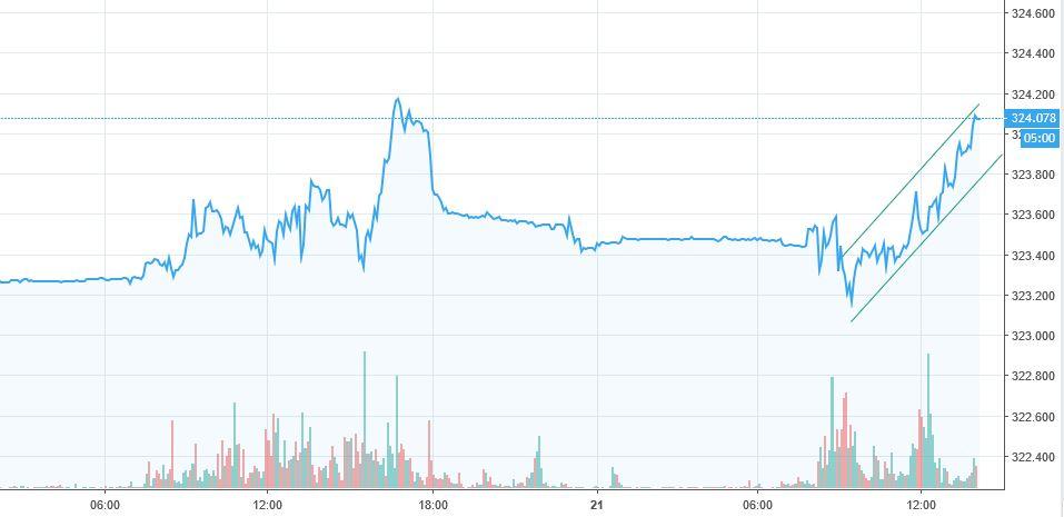 szczegóły dla Najnowsza różnie Forint HUF mocno traci po komunikacie banku centralnego | FXMAG