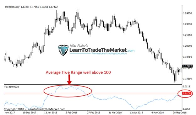 Forex stop loss pips