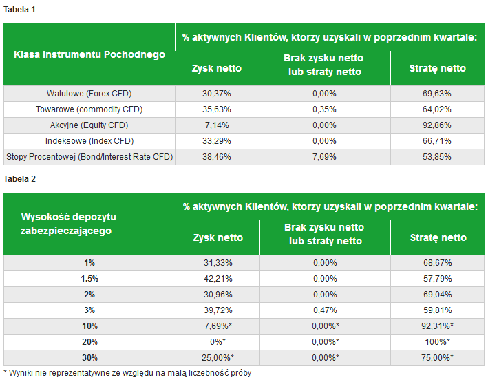 Polscy brokerzy forex ranking