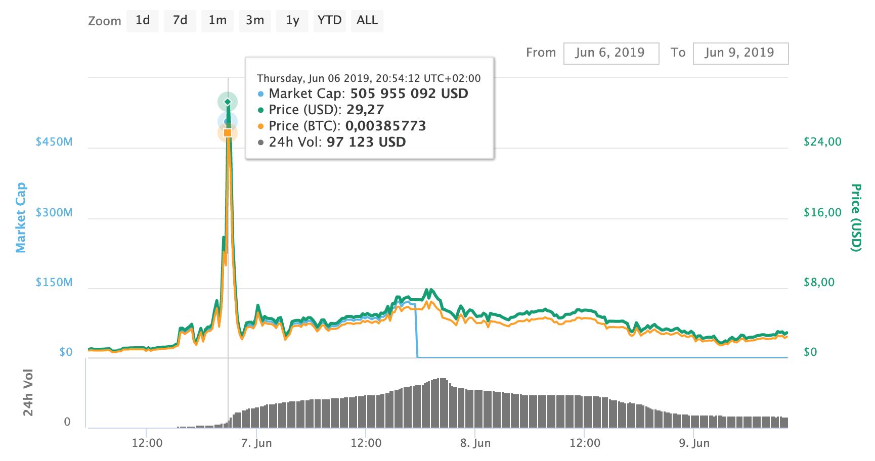7500 bitcoin)