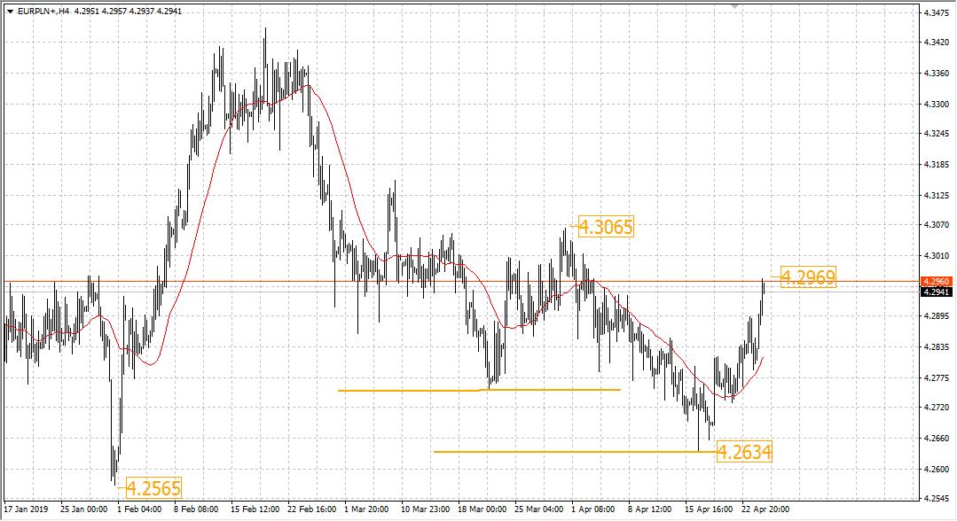 EUR USD Chart | Valiutos kursas Euro vs JAV doleris