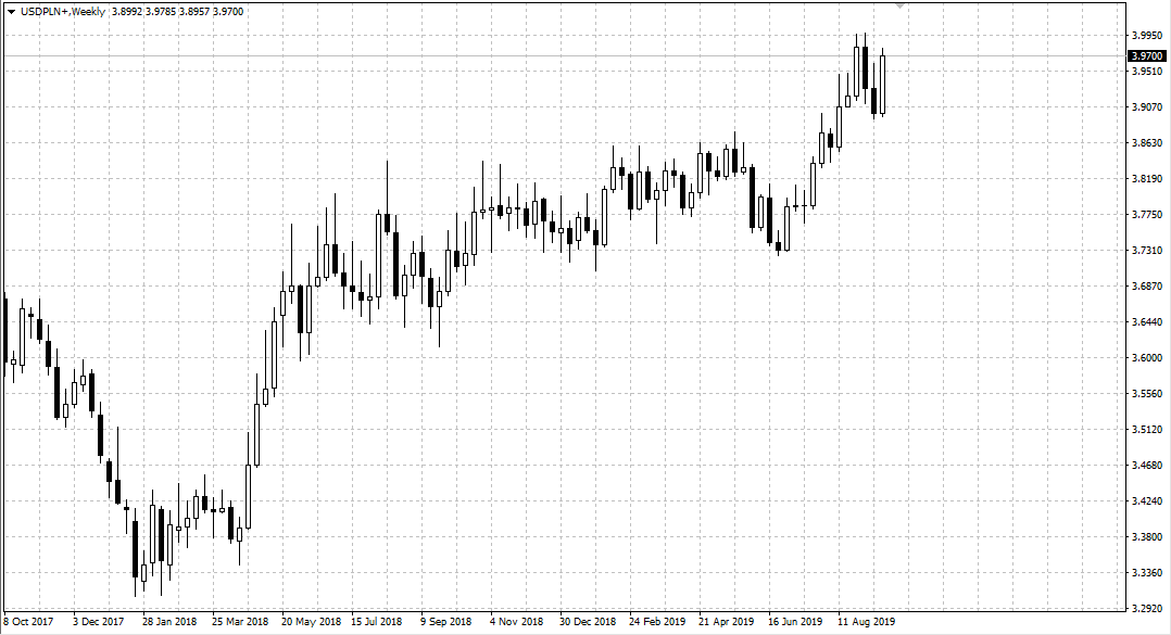Exchange Rate Chart for USDPLN at W1 Interval